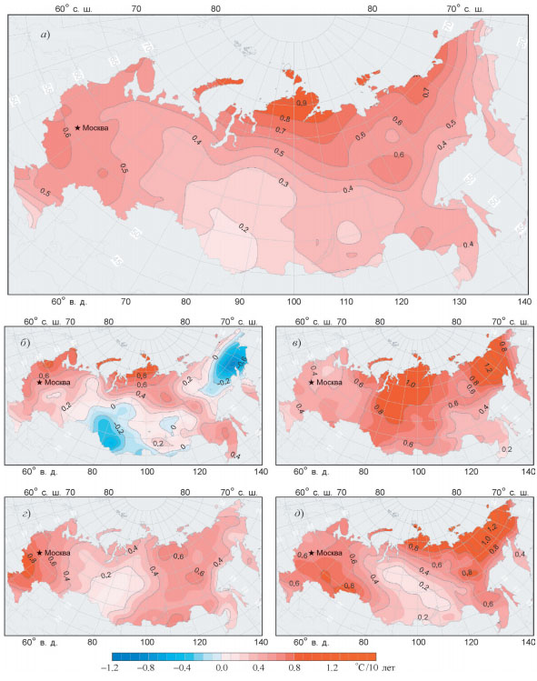 RussiaClimate