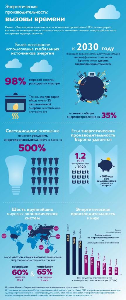 Philips_EnergyChallenge_Infographic_ALL_RUS-GS
